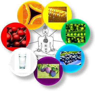 Частотный спектр продуктов питания